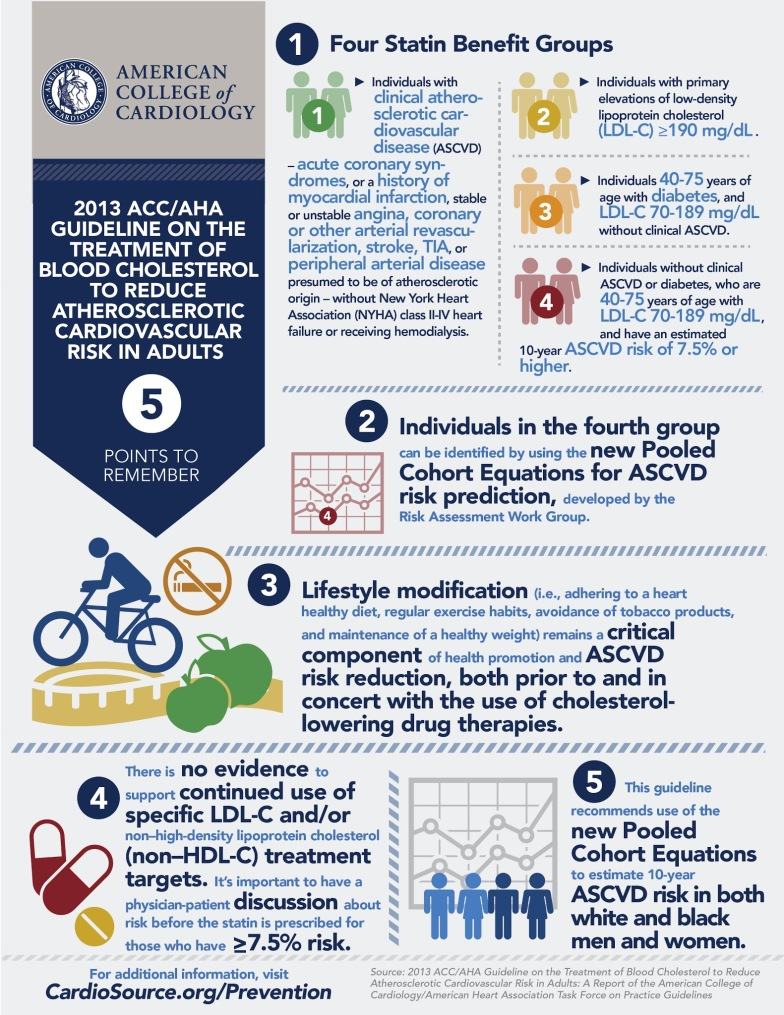 acc aha guidelines aspirin primary prevention
